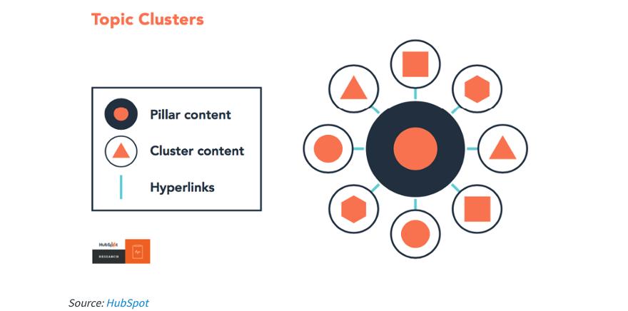 Clusters Hubspot